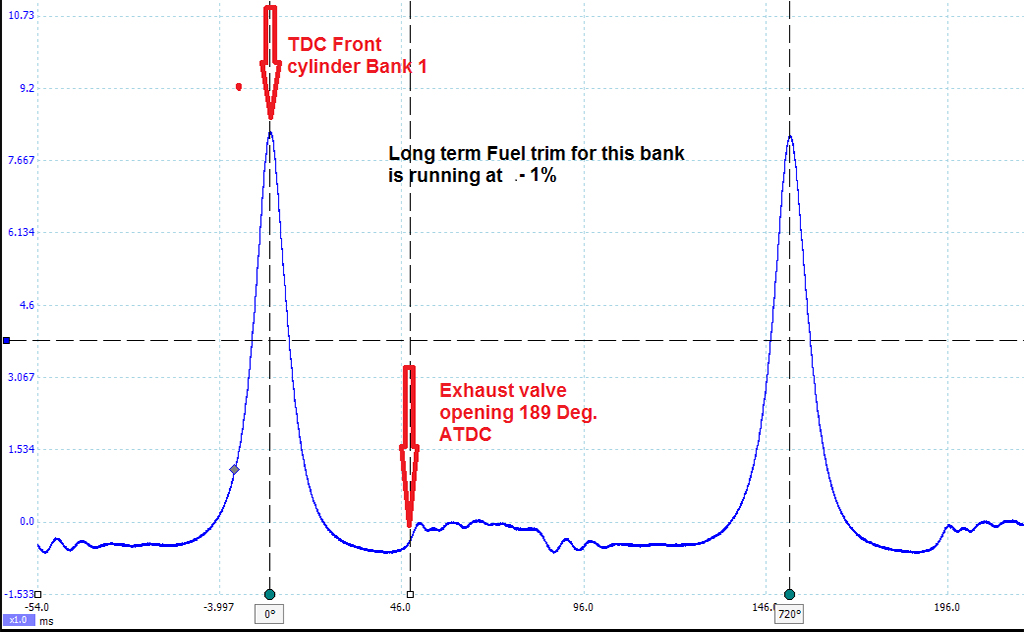 Long term fuel trim - A useful & underused indicator - Tech Tips